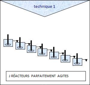 Croquis d'une série de réacteurs agités